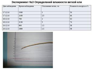 Эксперимент №3 Определений влажности веткой ели Дни наблюдения Время наблюден