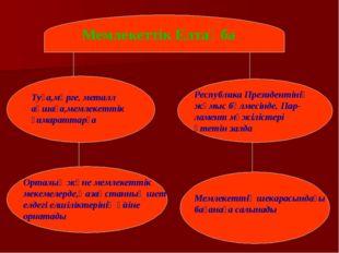 Мемлекеттік Елтаңба Туға,мөрге, металл ақшаға,мемлекеттік ғимараттарға Респуб