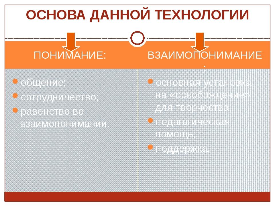 ПОНИМАНИЕ: ВЗАИМОПОНИМАНИЕ: общение; сотрудничество; равенство во взаимопоним...
