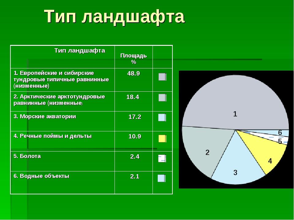 Тип ландшафта 1 2 3 4 5 6 Тип ландшафта Площадь % 1. Европейские и сибирск...