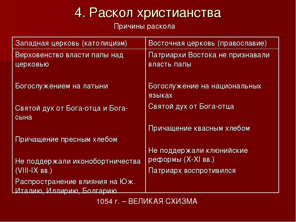 4. Раскол христианства Причины раскола 1054 г. – ВЕЛИКАЯ СХИЗМА Западная церк...