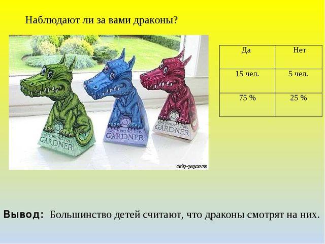 Наблюдают ли за вами драконы? Вывод: Большинство детей считают, что драконы с...