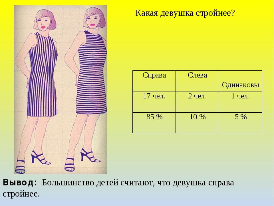 Какая девушка стройнее? Вывод: Большинство детей считают, что девушка справа...