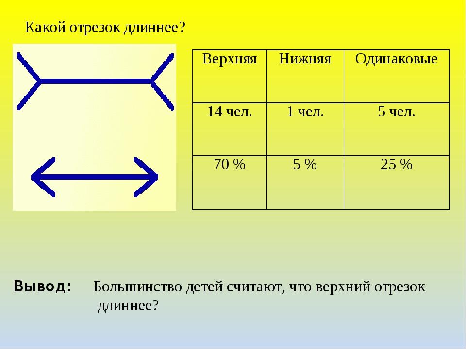 Какой отрезок длиннее? Вывод: Большинство детей считают, что верхний отрезок...