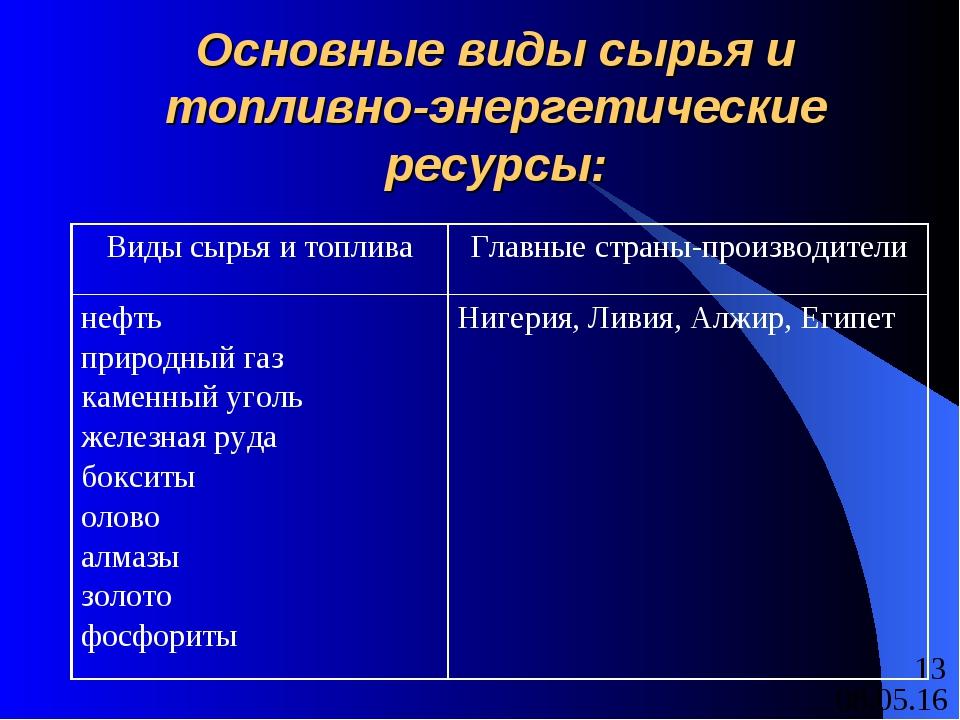 Основные виды сырья и топливно-энергетические ресурсы: