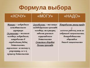 Формула выбора профессии «ХОЧУ» «МОГУ» «НАДО» Интерес– побуждение познаватель