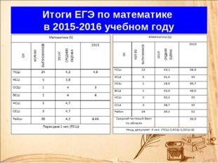 Итоги ЕГЭ по математике в 2015-2016 учебном году