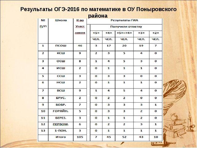 Результаты ОГЭ-2016 по математике в ОУ Поныровского района