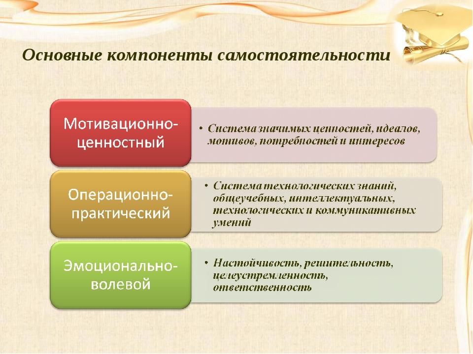 Основные компоненты самостоятельности