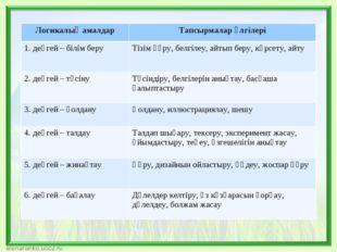 Логикалық амалдарТапсырмалар үлгілері 1. деңгей – білім беруТізім құру, бел
