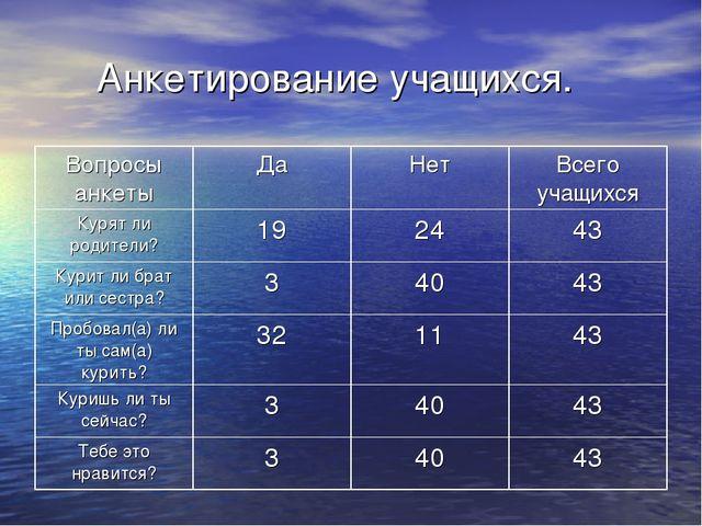 Анкетирование учащихся.