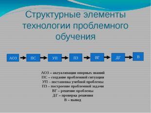 Структурные элементы технологии проблемного обучения АОЗ ПС УП ПЗ ВГ ДГ В АОЗ