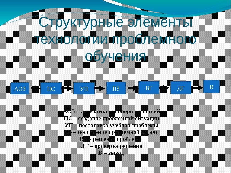 Структурные элементы технологии проблемного обучения АОЗ ПС УП ПЗ ВГ ДГ В АОЗ...
