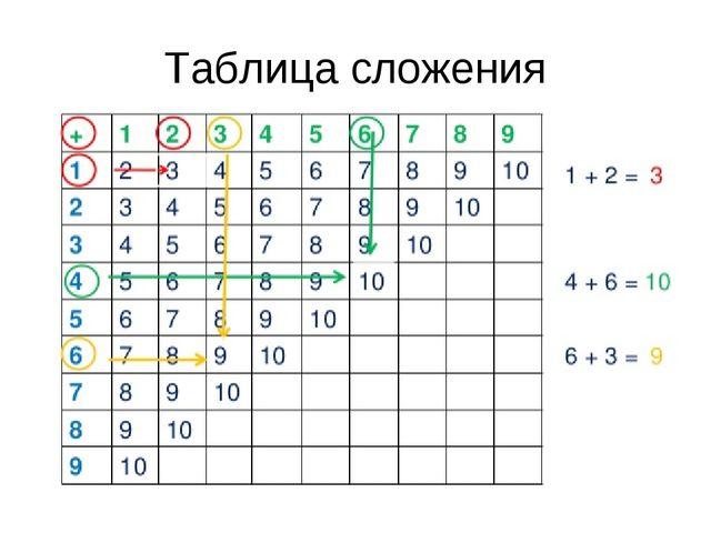 Таблица сложения