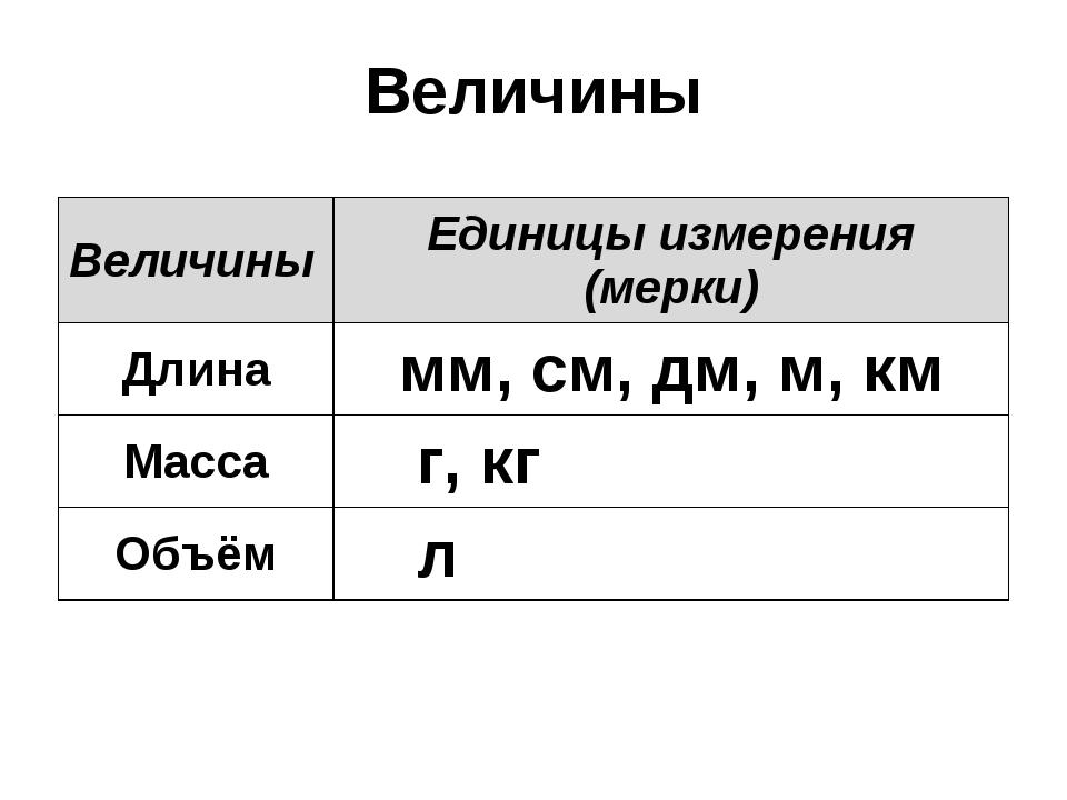 Величины ВеличиныЕдиницы измерения (мерки) Длинамм, см, дм, м, км Масса г,...