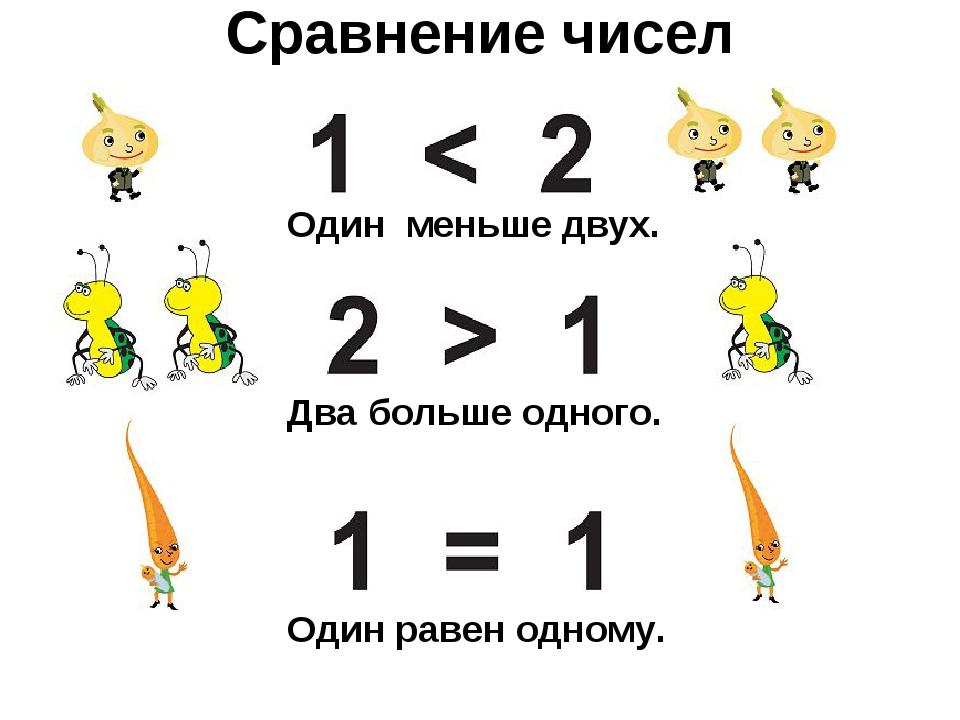 Сравнение чисел Один меньше двух. Два больше одного. Один равен одному.