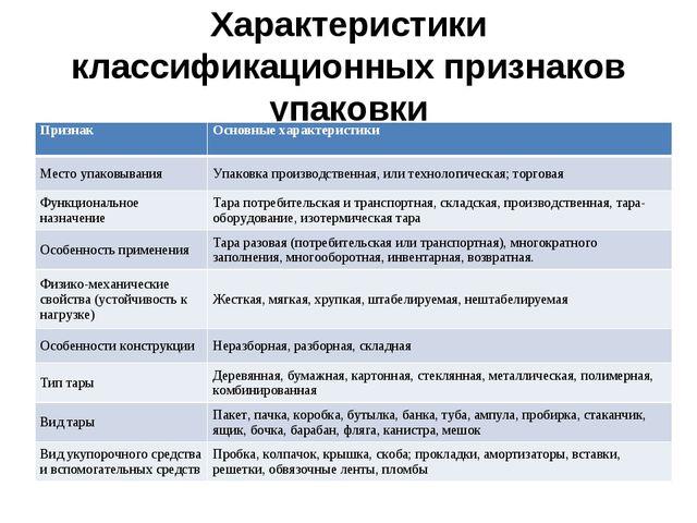 Характеристики классификационных признаков упаковки ПризнакОсновные характер...