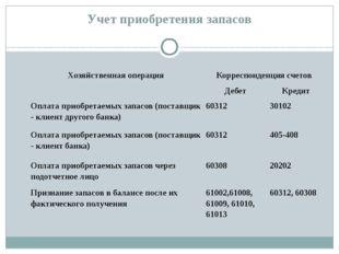 Учет приобретения запасов Хозяйственная операция Корреспонденция счетов Дебет