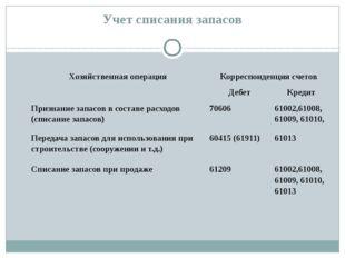 Учет списания запасов Хозяйственная операция Корреспонденция счетов Дебет Кре