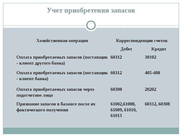 Учет приобретения запасов Хозяйственная операция Корреспонденция счетов Дебет...