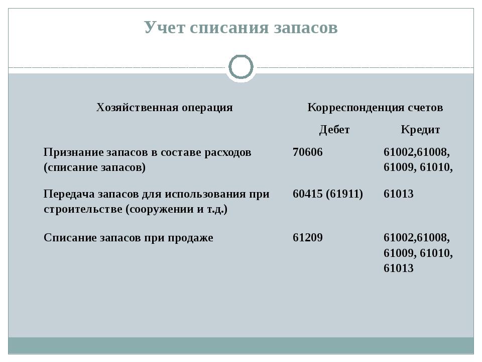 Учет списания запасов Хозяйственная операция Корреспонденция счетов Дебет Кре...