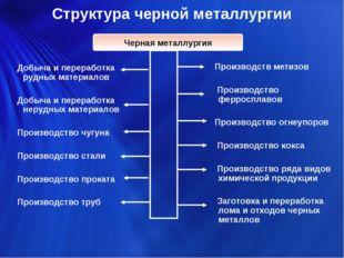 Структура черной металлургии Добыча и переработка рудных материалов Добыча и