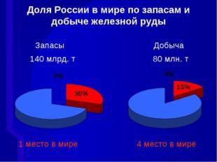 Доля России в мире по запасам и добыче железной руды Запасы Добыча 140 млрд.