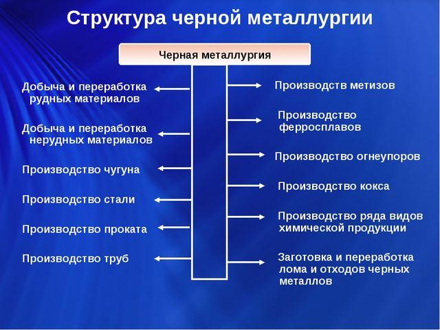 Структура черной металлургии Добыча и переработка рудных материалов Добыча и...