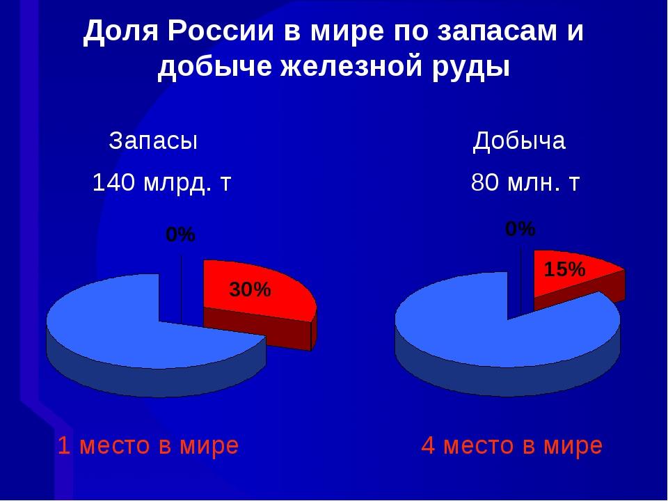 Доля России в мире по запасам и добыче железной руды Запасы Добыча 140 млрд....