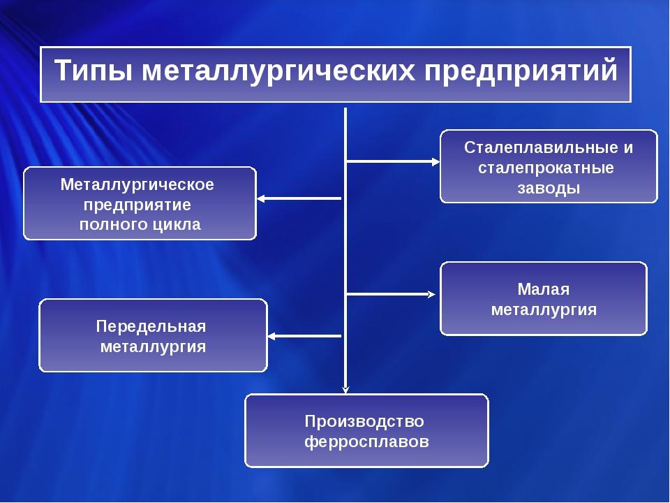Типы металлургических предприятий Металлургическое предприятие полного цикла...