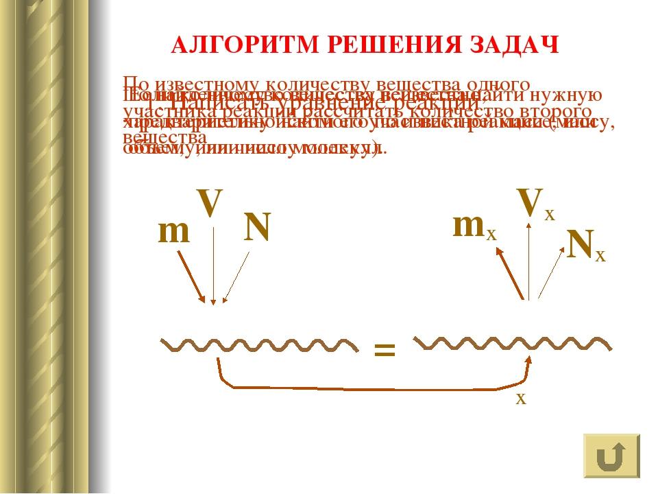 ? АЛГОРИТМ РЕШЕНИЯ ЗАДАЧ N m V ν Nx mx Vx ν x 1. Написать уравнение реакции П...