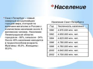 Население Санкт-Петербург – самый северный из крупнейших городов мира, и втор