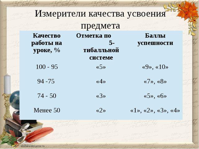 Измерители качества усвоения предмета Качество работына уроке, % Отметка по5-...