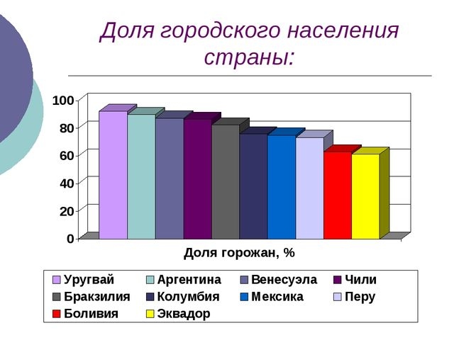 Доля городского населения страны: