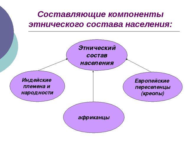 Составляющие компоненты этнического состава населения: Этнический состав насе...