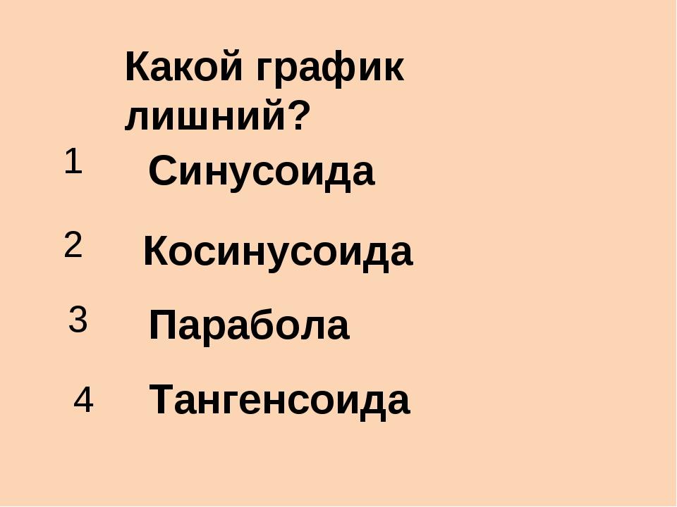 Какой график лишний? Синусоида Косинусоида Парабола Тангенсоида 1 2 3 4