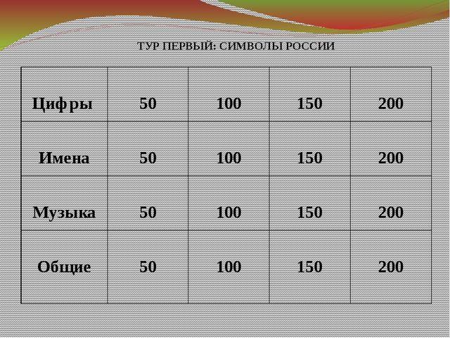 Общее Как назвалась Россия с 1922 по 1991 года?