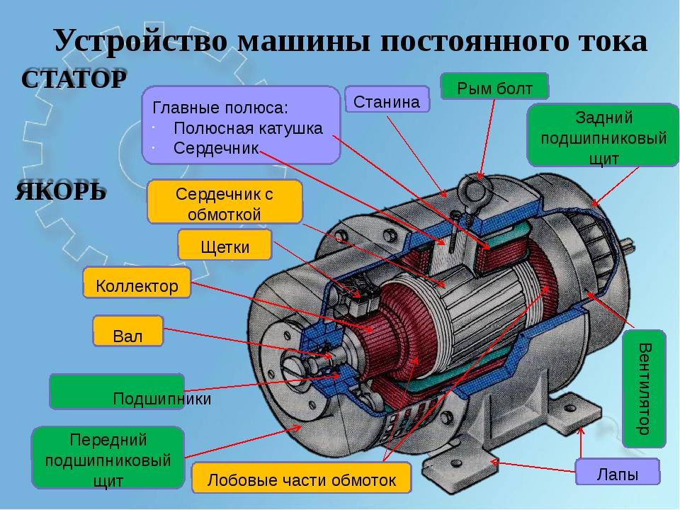 Устройство машины постоянного тока Станина Главные полюса: Полюсная катушка С...