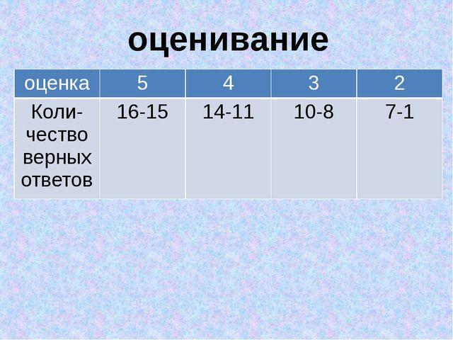 оценивание оценка 5 4 3 2 Коли-чествоверных ответов 16-15 14-11 10-8 7-1