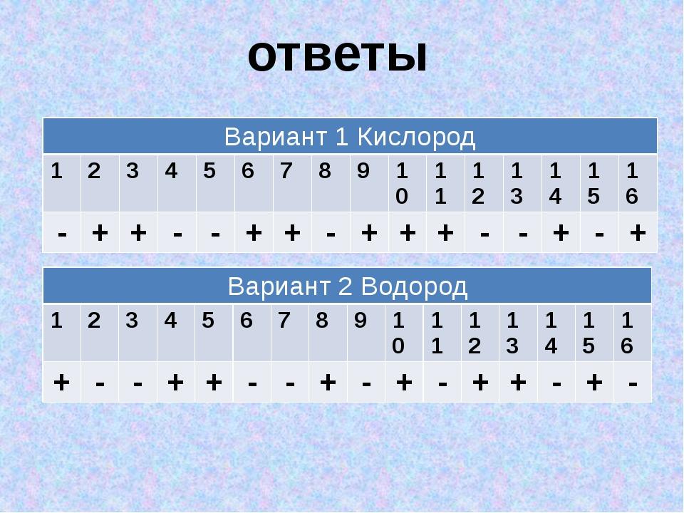 ответы Вариант 1 Кислород 1 2 3 4 5 6 7 8 9 10 11 12 13 14 15 16 - + + - - +...