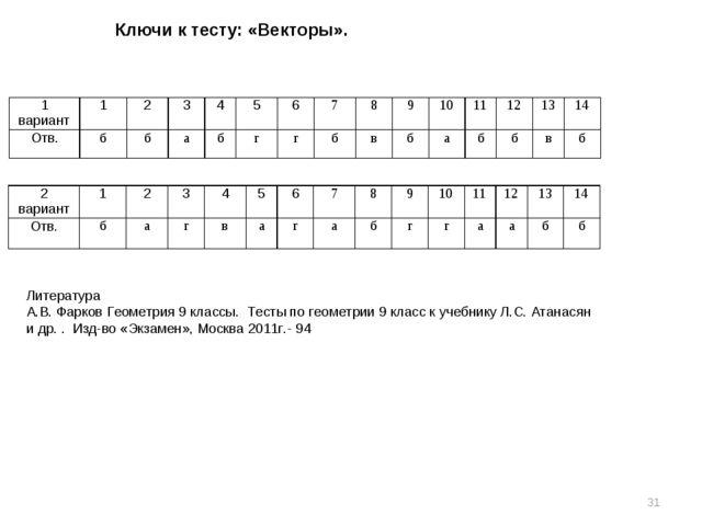 Ключи к тесту: «Векторы». * Литература А.В. Фарков Геометрия 9 классы. Тесты...