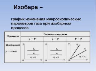 Изобара – график изменения макроскопических параметров газа при изобарном про