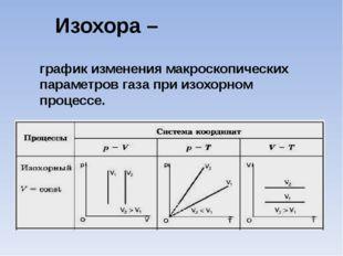 Изохора – график изменения макроскопических параметров газа при изохорном про