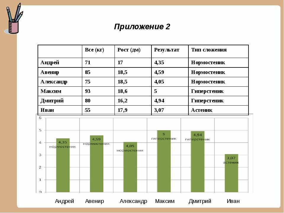 Приложение 2 Андрей Авенир Александр Максим Дмитрий Иван