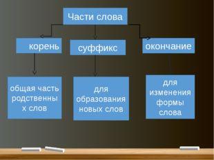 Части слова корень суффикс окончание общая часть родственных слов для образо