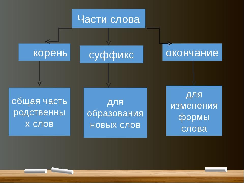 Части слова корень суффикс окончание общая часть родственных слов для образо...