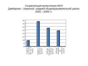 Cоциализация выпускников МОУ Джебарики – Хаинской средней общеобразовательной