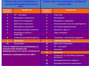 Список самых востребованных у соискателей профессий в начале 2007г. Список с