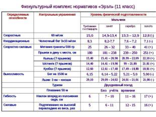 Физкультурный комплекс нормативов «Эрэл» (11 класс) Определяемые способности