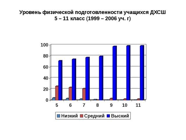 Уровень физической подготовленности учащихся ДХСШ 5 – 11 класс (1999 – 2006 у...